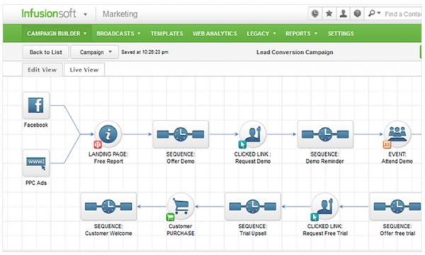 infusionsoft-campaign-builder marketing